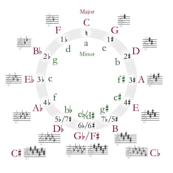 Learn How to Read Sheet Music: Notes for Music | Take Note