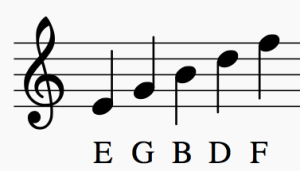 Learn How To Read Sheet Music Notes Take Note
