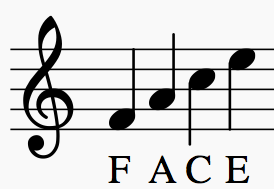 photograph regarding Printable Music Notation referred to as Study How in the direction of Read through Sheet Tunes: Notes for New music Consider Take note