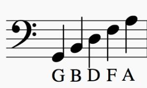 GBDFA