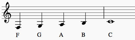 Treble Clef Ledger Lines